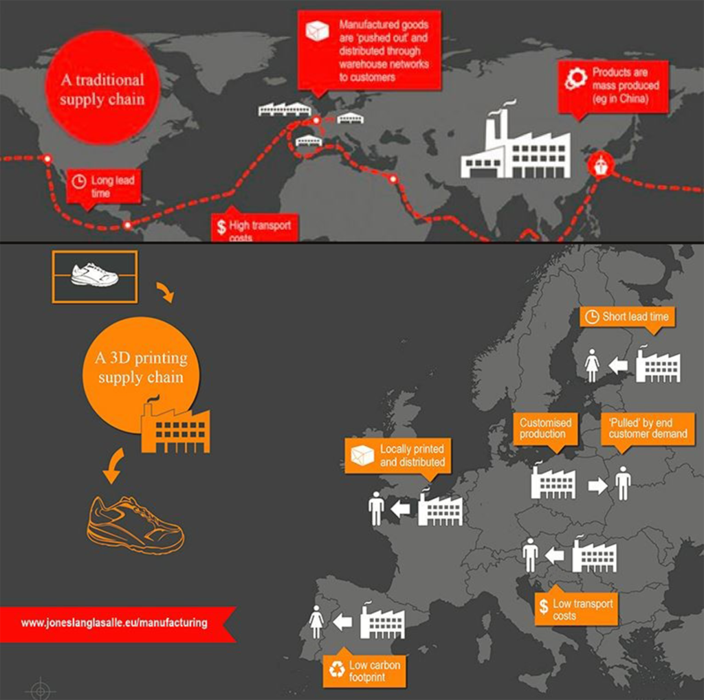 Impact on 3D Printing on Supply Chains